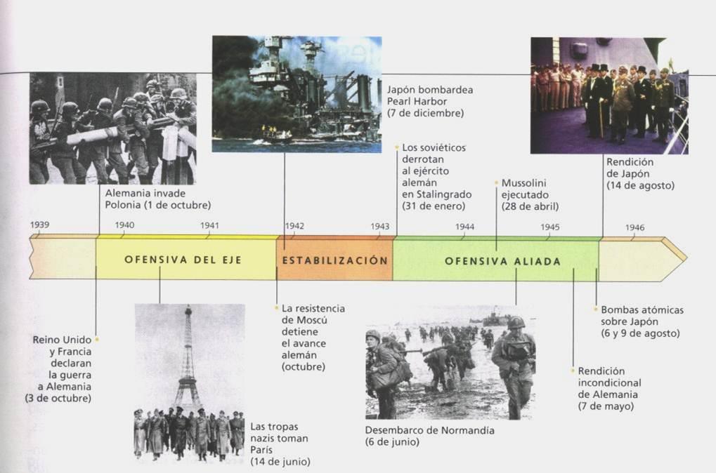 Resultado de imagen de ejes cronologicos segunda guerra mundial