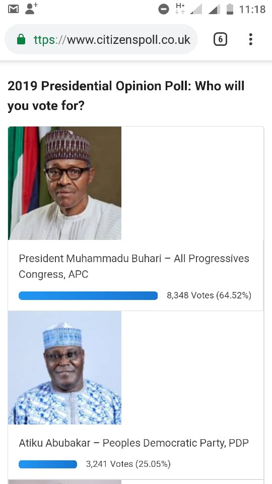 President Buhari clearly leading Atiku in the poll