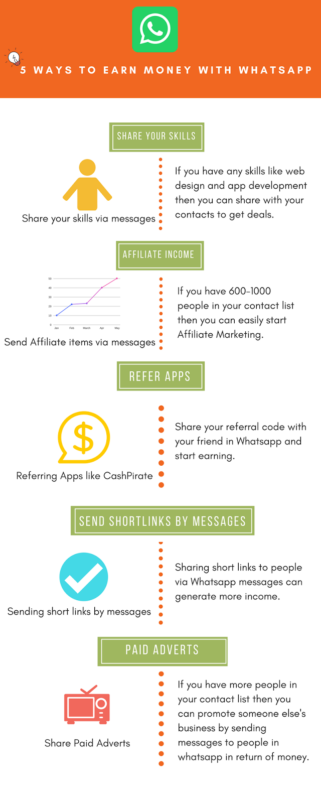 earn money with whatsapp infographics