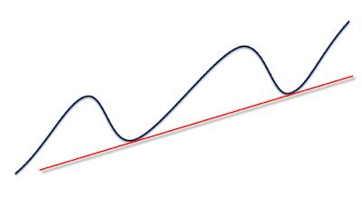 up trend line