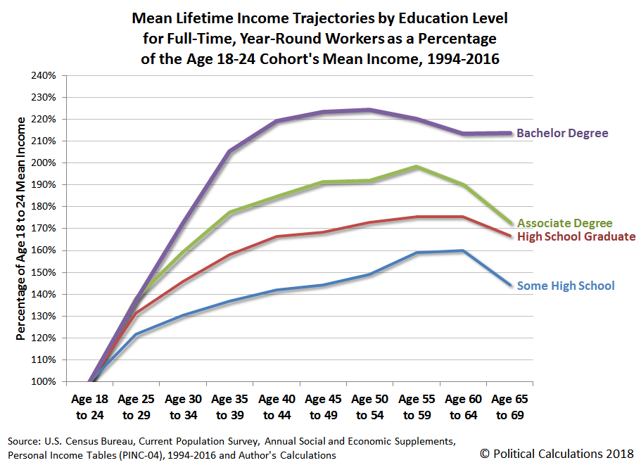 Lifetime Income Trajectories by Education Level for Full-Time, Year-Round Workers
