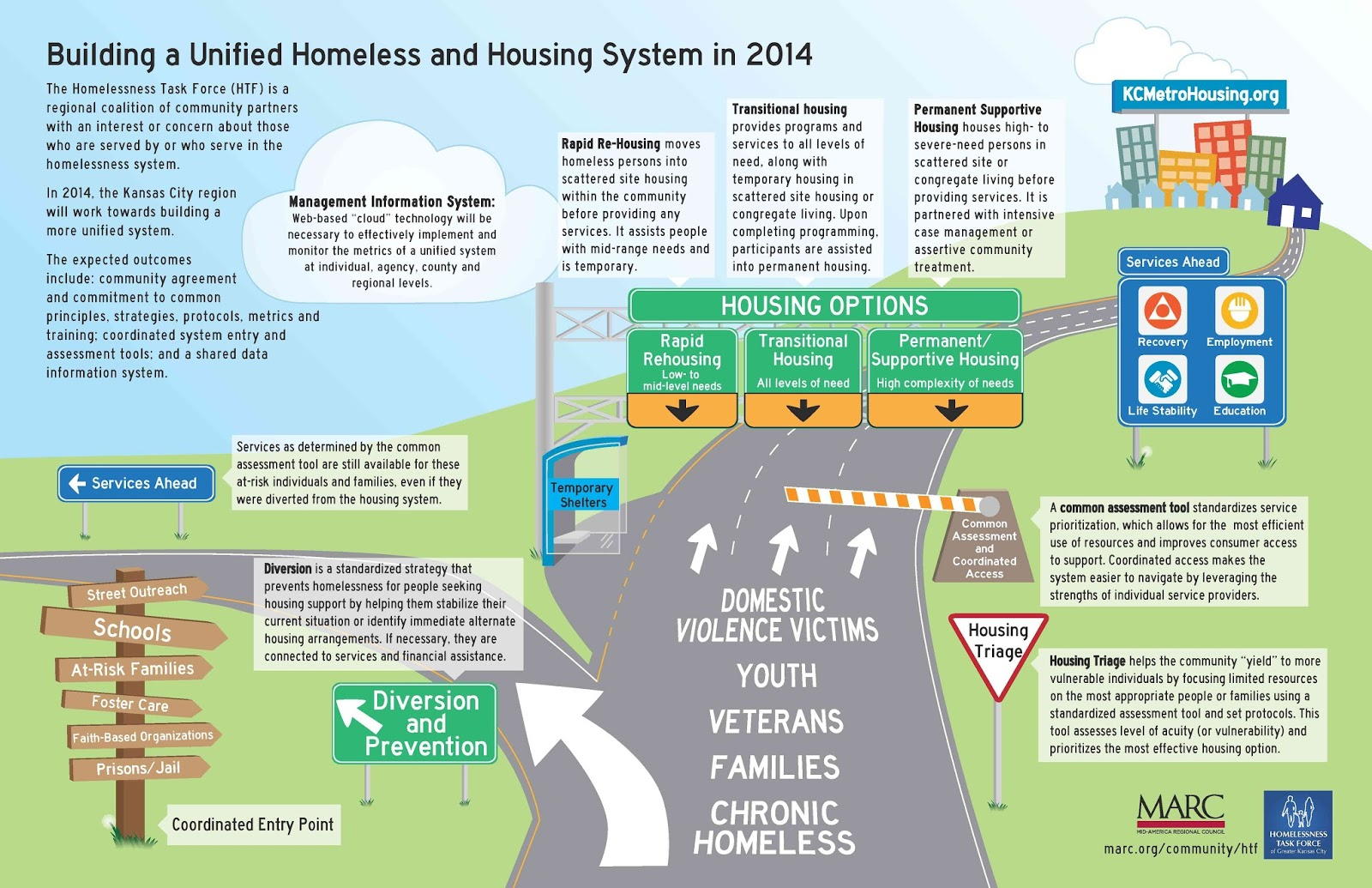 Ending Homelessness Coordinated Access The Heart Of An