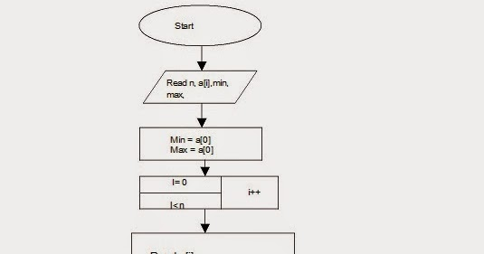 Let Us See C language: Flow chart for To find both the
