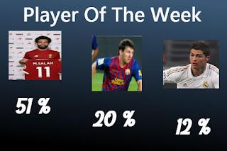 صلاح يحسم لقب لاعب الجولة الأولى فى دورى أبطال أوروبا بنسبة 51% من الأصوات