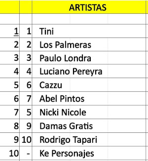 Top Artistas Argentinos mas vistos en Youtube (08/12/19)
