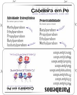 Lista Parabenos para Impressão (Ranking de Penetrabilidade e Atividade Estrogênica) - Atividade estrogênica: metil< etil < propil < butil < isobutil - Penetrabilidade: butil < propil < etil < metil