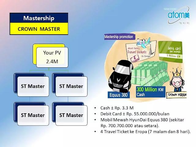 F. Mastership Promotion untuk Crown Master