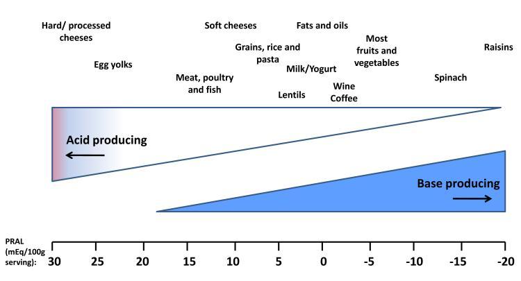 la dieta chetogenica può causare disfunzione erettile