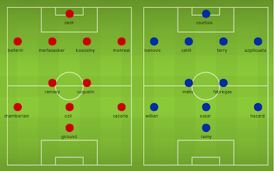 Possible Lineups, Team News, Stats – Arsenal vs Chelsea