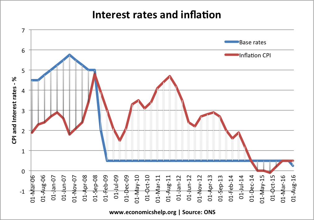 real interest rate and inflation relationship to gdp