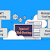 Info On Wp Web hosting and Reseller Type Hosting