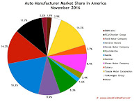 USA auto market share chart November 2016
