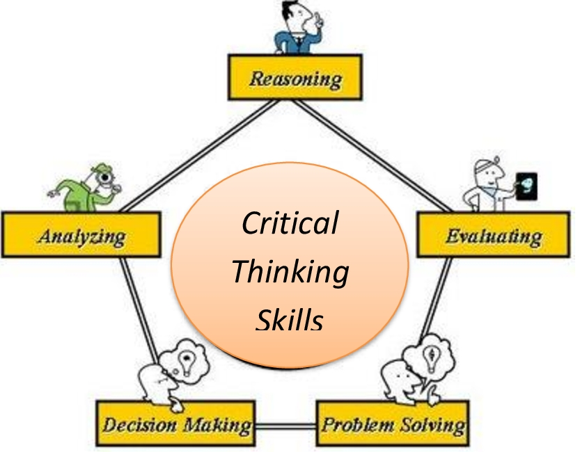 what are critical thinking skills in reading Critical writing depends on critical reading most of the papers you write will involve reflection on written texts – the thinking and research that has already.