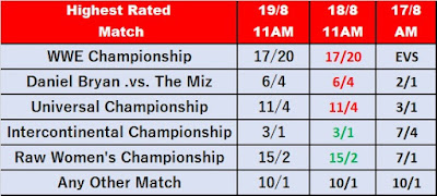 Observer Star Rating Betting For SummerSlam 2018