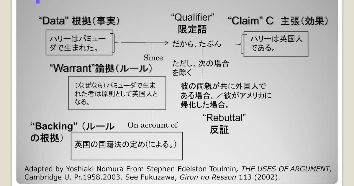 nomurakn: 法的議論と議論の構造