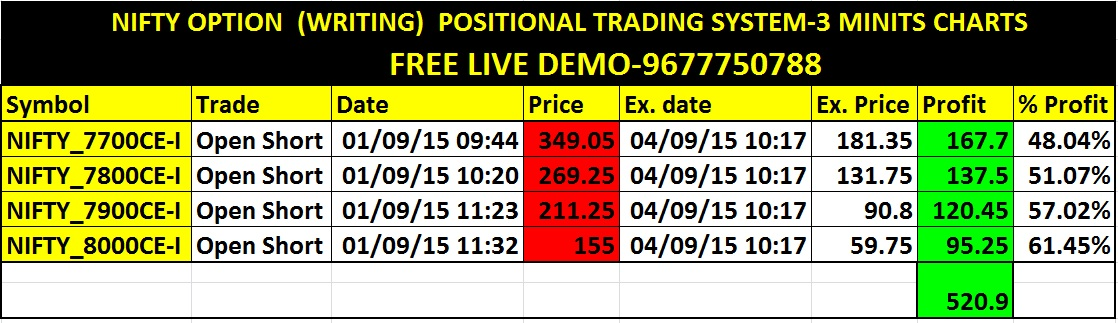 Nifty options positional strategies