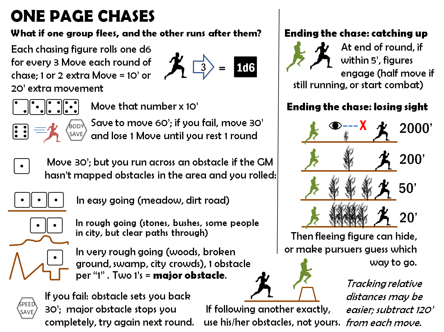 Roles, Rules, and Rolls: One Page Chases: Final