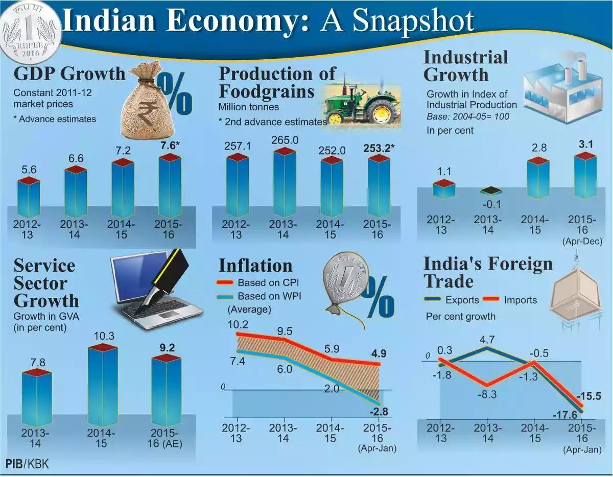 Indian Economy 2014 Pdf