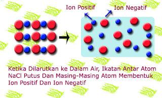Senyawa Elektrolit