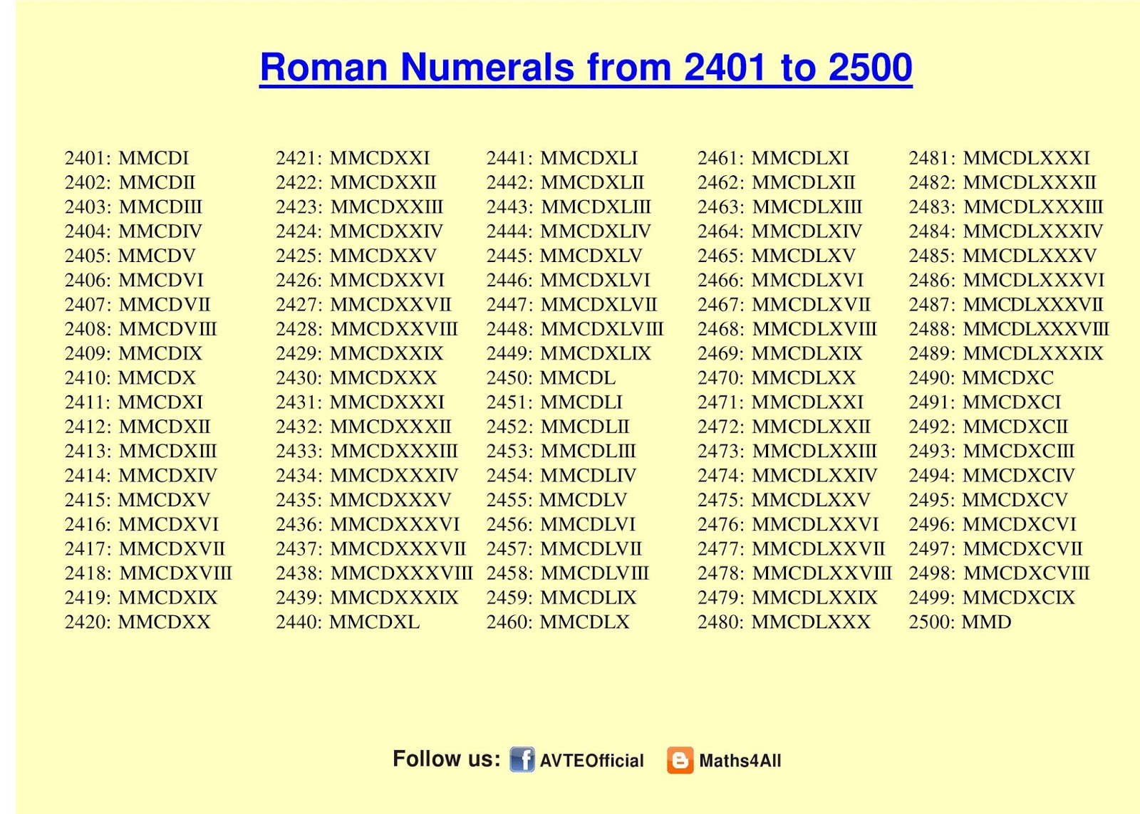 Numeral Numbers 1 Gallery