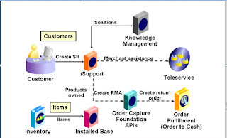 Oracle Request to Resolution Cycle