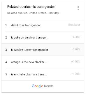 David Ross Google Trends