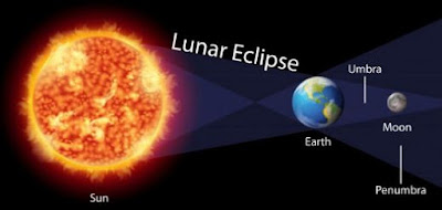 Gerhana Bulan - Fenomena Tertutupnya Bulan oleh Bumi