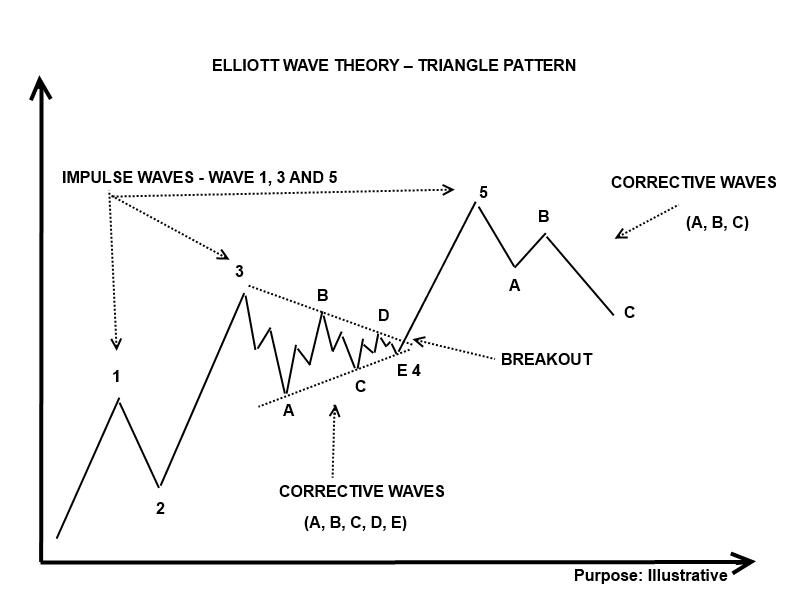 Elliott wave theory forex
