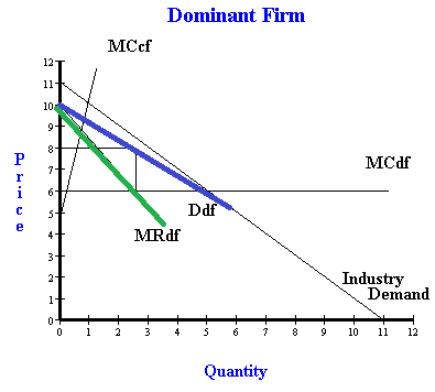How to solve dominant firm problems, a question and answer