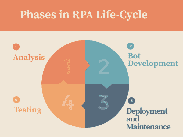 RPA Life Cycle - RPA Interview Questions