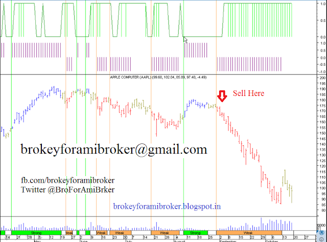 Rmo trading system