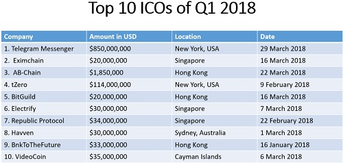 How ICOs Can Make You a Millionaire