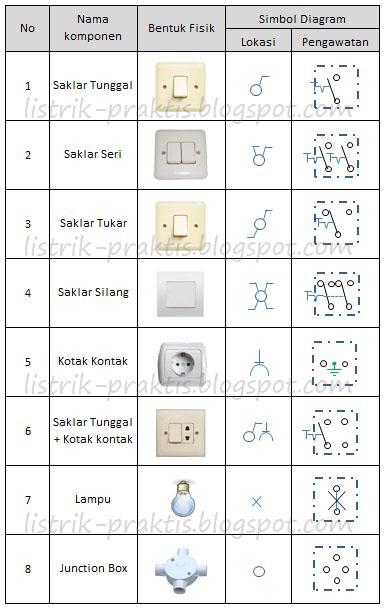Cara membaca wiring diagram panel listrik jzgreentown 28 belajar wiring diagram listrik 188 166 216 143 28 belajar membaca wiring diagram listrik asfbconference2016 Choice Image