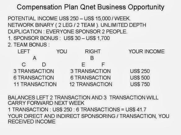 QNET Compensation Plan