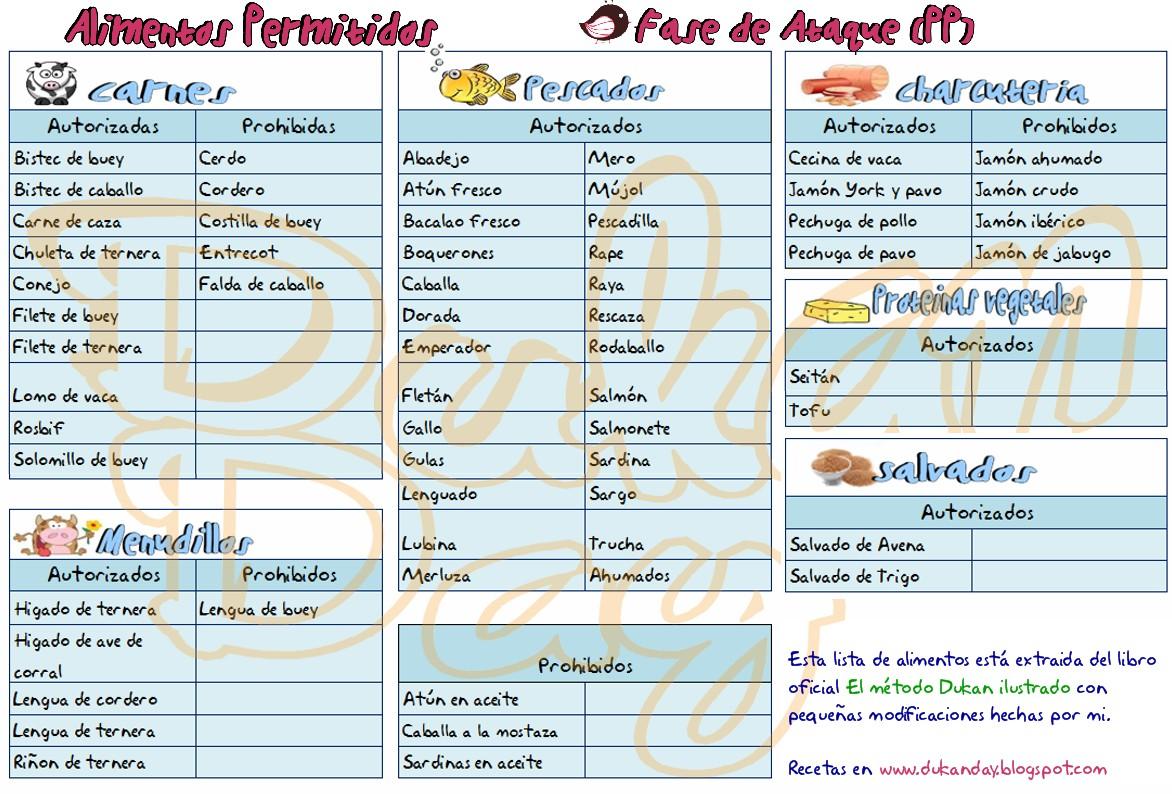 lista de alimentos permitidos dieta dukan fase ataque dukan diet