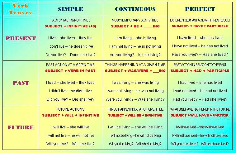 Verbs: Perfect Tenses - Lessons - Tes Teach