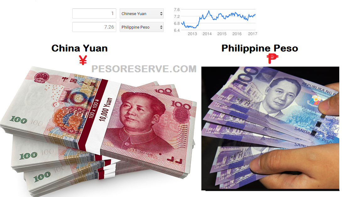 ASIA: China's Yuan Top, 2nd: Philippine Peso - Real effective exchange rate S&P Rating