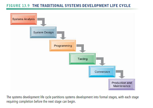 Traditional Systems Life Cycle Site Economics