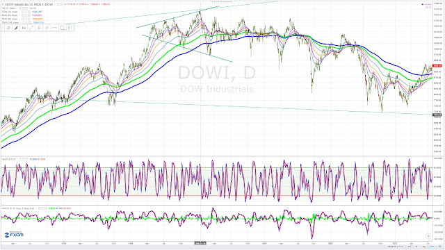 Dow Jones Industrial Average Expanding Triangle -  Chart Pattern - January top year 2000