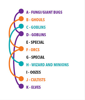 A - Fungi/Giant Bugs - Purple B - Ghouls - Orange C - Goblins - Green D - Goblins - Purple E - Special - None F - Orcs - Orange G - Special - None H - Wizard and Minions - Green I - Oozes - None J - Cultists - Orange K - Elves - Purple
