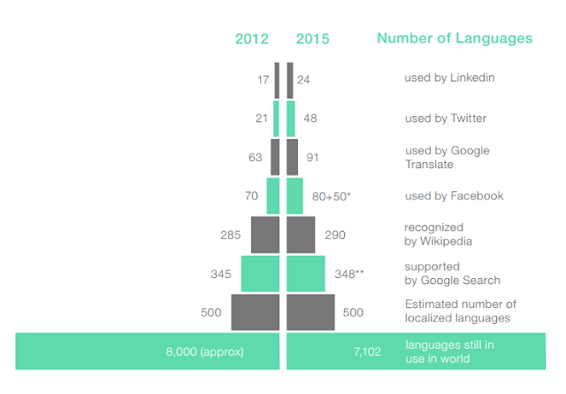 Number of languages in which major online services and websites are available.