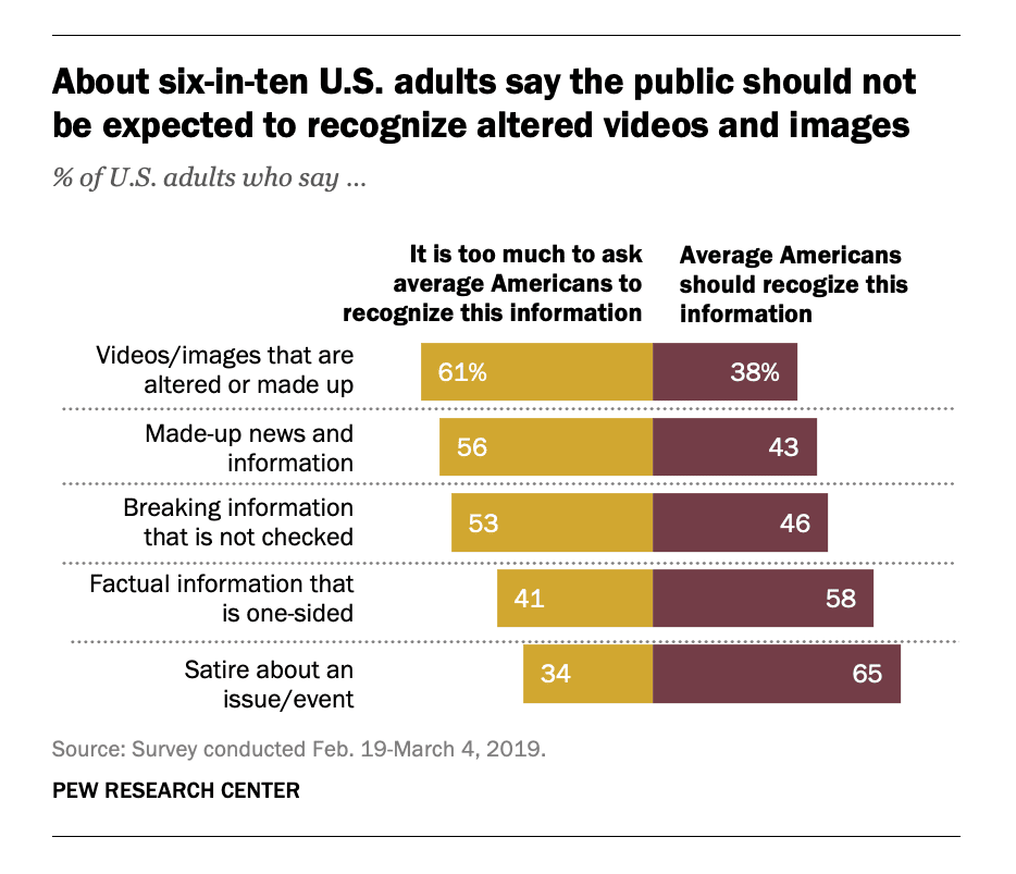 61 percent of U.S. adults think the public should not be expected to recognize altered videos and images on internet