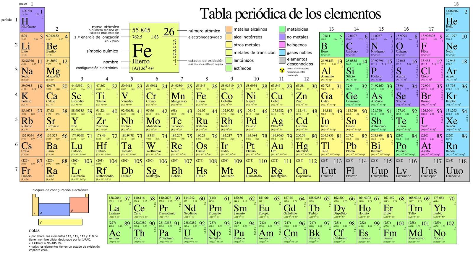 Como aprenderse toda la tabla peridica con mnemotecnias como aprenderse la tabla peridica completa en 2 minutos con mnemotecnias ingeniosas urtaz Images