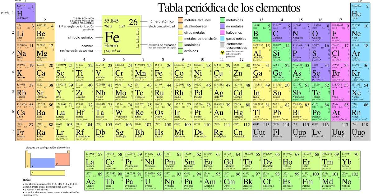 como aprenderse toda la tabla peridica con mnemotecnias - Tabla Periodica De Los Elementos Quimicos Con Electronegatividad
