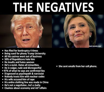 Trump Hillary Negatives