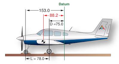 Aircraft Weight and Balance