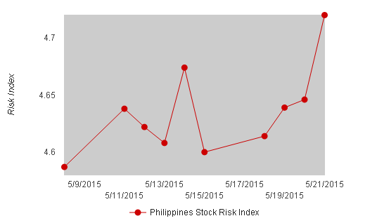 Philippines Stock Risk Index May 21, 2015