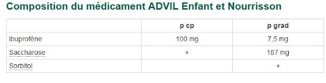 http://eurekasante.vidal.fr/medicaments/vidal-famille/medicament-oadvil01-ADVIL-Enfant-et-Nourrisson.html