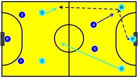 Prinsip Dan Tips Bermain Futsal Menyerang Kabar Sport