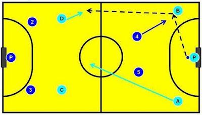 Prinsip tips bermain futsal menyerang